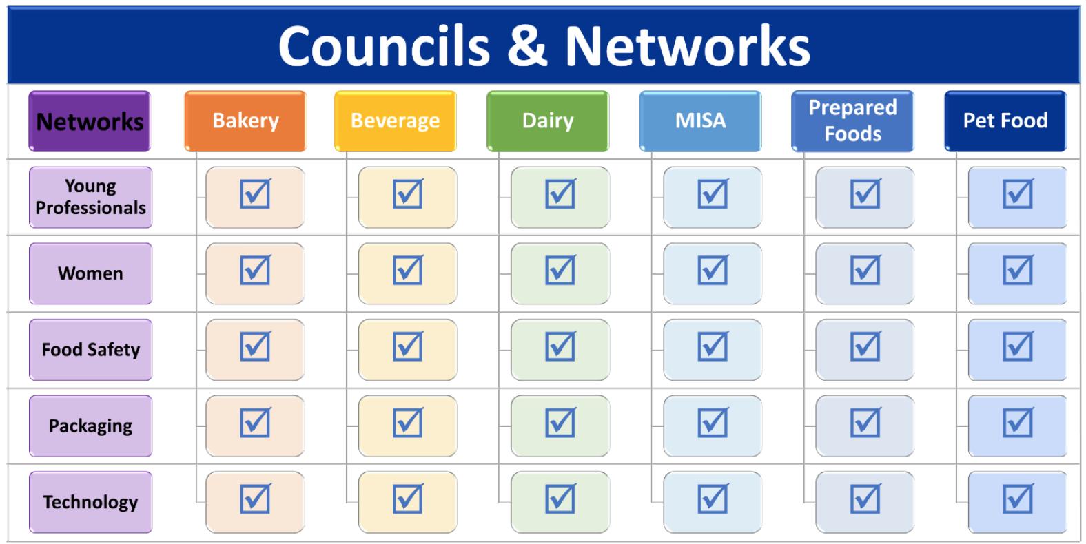 FPSA organizational structure